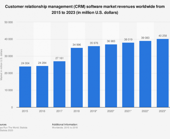 statistic_id605933_worldwide-customer-relationship-management-software-market-size-2015-2023